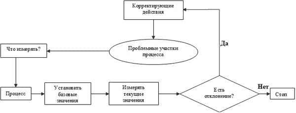 Блок-схема установления
