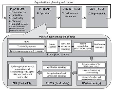 Иллюстрация цикла Plan-Do-Check-Act на двух уровнях